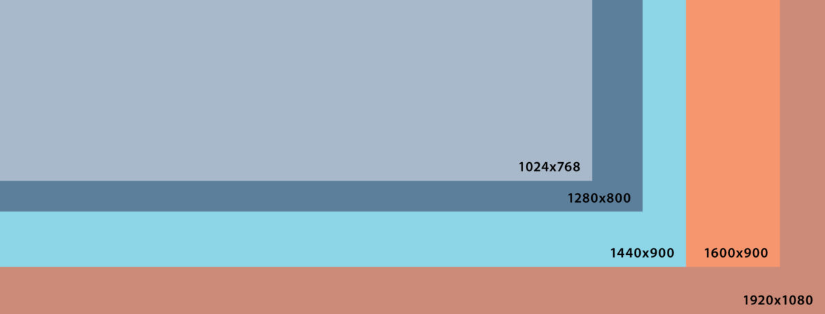 Typical Screen Resolution For Web Design