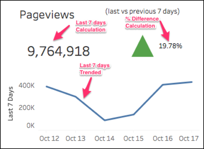 create difference calculations for rolling date range analytics pros