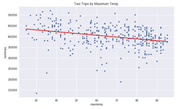 Trips by Maximum Temp. - BQML Demo