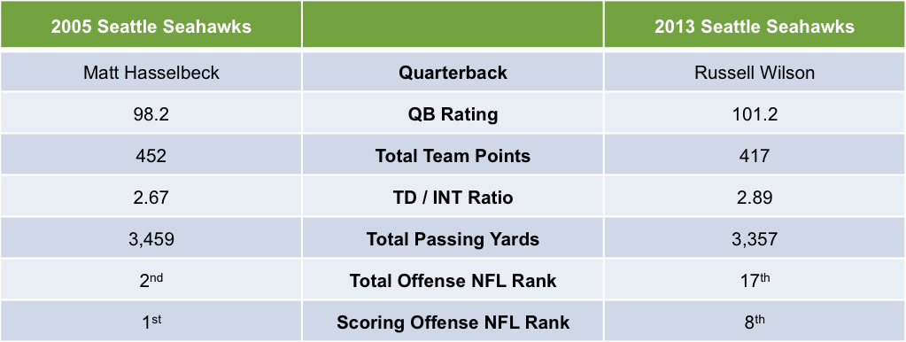 2005 vs 2013 Seattle Seahawks Quarterback Statistics