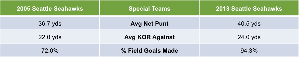 2005 vs 2013 Seattle Seahawks Special Teams Statistics
