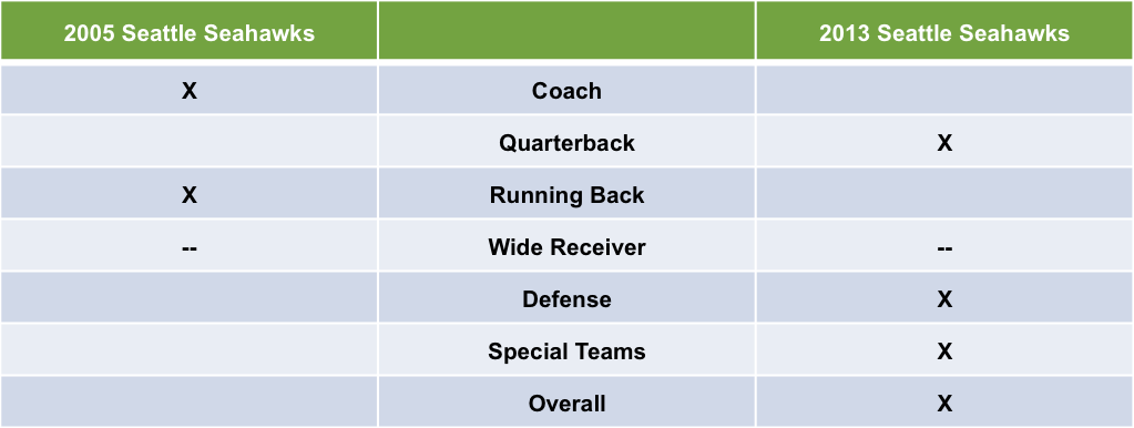 2005 vs 2013 Seattle Seahawks Summary Table