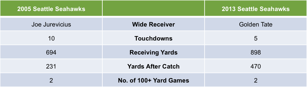 2005 vs 2013 Seattle Seahawks Wide Receiver Statistics