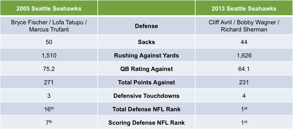 2005 vs 2013 Seattle Seahawks Defense Statistics