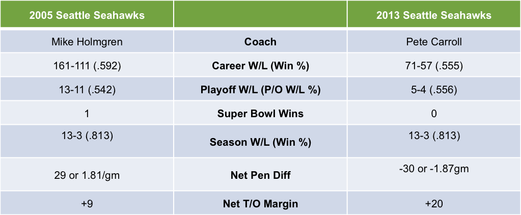 2005 vs 2013 Seattle Seahawks Coaching Statistics