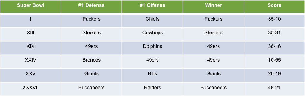 Outcomes of the #1 Offense and #1 Defense Super Bowl Match-ups