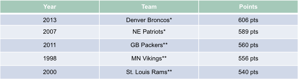 Top 5 Total Scoring Teams in the Regular Season. *Played in the Super Bowl **Did not play in the Super Bowl The NE Patriots lost the Super Bowl.