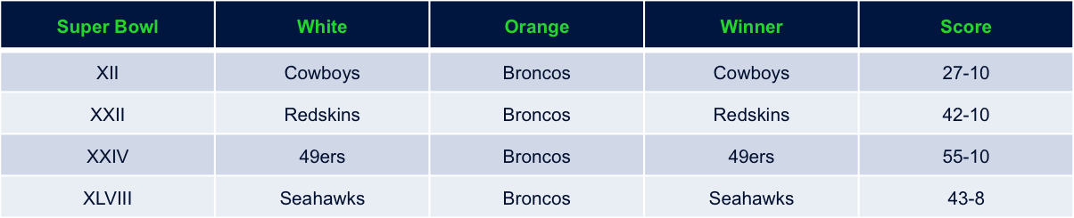 Super Bowl 3 - When Broncos Wear Orange