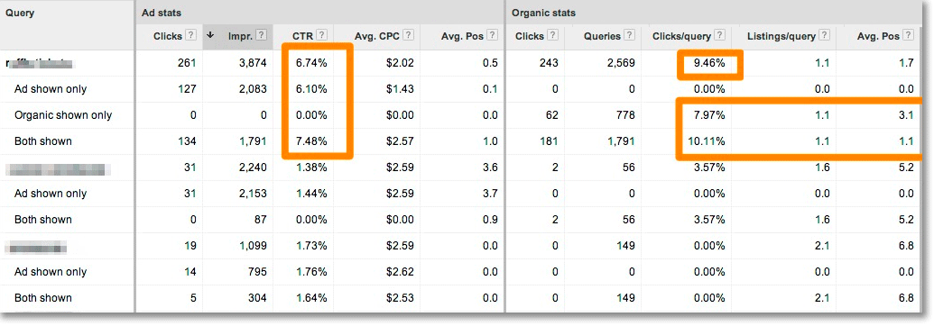 The new Paid & Organic report in AdWords makes it easy to store Webmaster Tools keyword data longer than three months, and you can compare paid and organic data side by side. You don't need to pay for AdWords ads to use the tool.