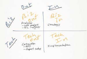 digital analytics team model