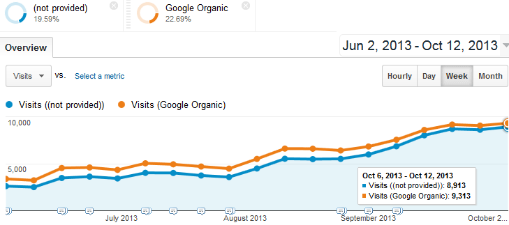 Visits on this site show the increase in (not provided) traffic as Google organic traffic grows. By the week of October 6, 2013, (not provided) keywords constituted 96% of Google organic traffic.