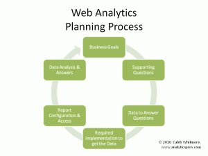 web analytics planning process model for Google Analytics by Caleb Whitmore